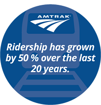 amtrak Data Inforgraphic talks about how Amtrak ridership has increased 50% in the past 20 years.